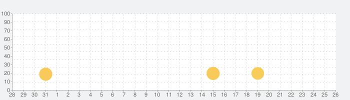 1兆回タップできる人なんていないの話題指数グラフ(1月26日(火))
