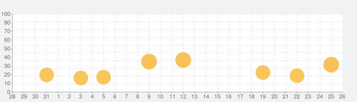 手話ステーションの話題指数グラフ(9月26日(土))