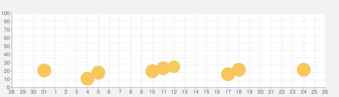 ハングリードラゴン (Hungry Dragon)の話題指数グラフ(9月26日(土))