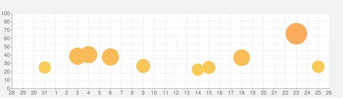 ゴシックは魔法乙女-美少女シューティング-の話題指数グラフ(9月26日(土))