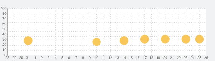 タッチ!ことばランド 2歳から遊べる言葉を育む子供向けアプリの話題指数グラフ(9月26日(日))