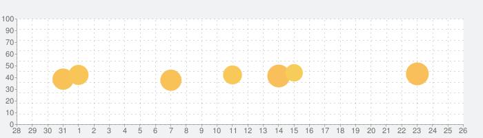SAP Concurの話題指数グラフ(9月26日(土))