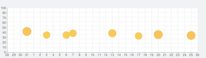 植物図鑑アプリ - 写真で植物の名前がわかるの話題指数グラフ(1月26日(火))