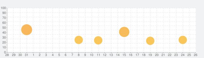 ユグドラ・ユニオン YGGDRA UNIONの話題指数グラフ(9月26日(日))