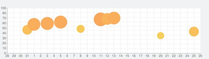 コメダ珈琲店公式アプリの話題指数グラフ(9月26日(土))