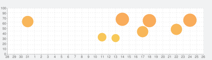 Poly Bridgeの話題指数グラフ(9月26日(日))