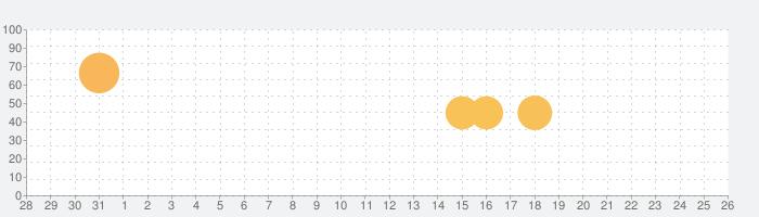 スーパーロボット大戦X-Ωの話題指数グラフ(11月26日(木))