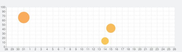 NARUTO X BORUTO 忍者TRIBESの話題指数グラフ(9月26日(日))