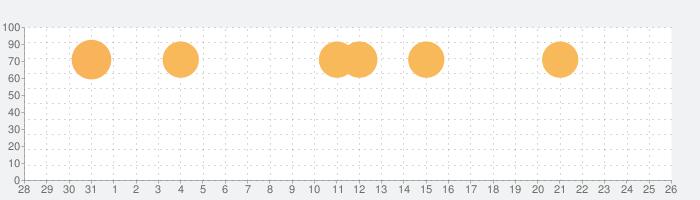 デスナイトくんの話題指数グラフ(11月26日(木))