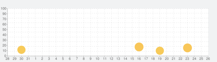 デジタル時計 - LED 目覚まし時計の話題指数グラフ(11月26日(木))