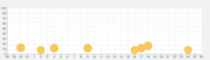 Tone Sphereの話題指数グラフ(9月26日(土))