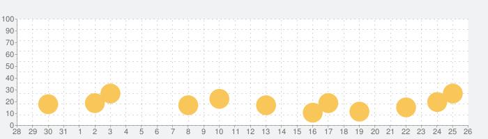 Jumanji: Epic Runの話題指数グラフ(9月26日(土))