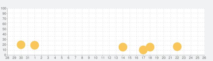 机で卓球の話題指数グラフ(9月26日(日))