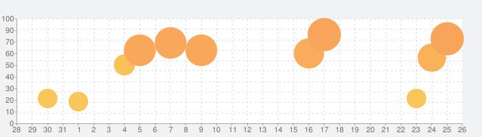 Cute CUT Proの話題指数グラフ(1月26日(火))