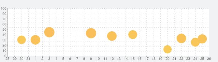 ピアノ アカデミー – ピアノの学習 - Pianoの話題指数グラフ(9月26日(土))