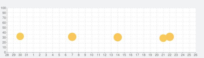 きかんしゃトーマスせんろをつくろう指でなぞるだけの簡単ゲームの話題指数グラフ(9月26日(日))