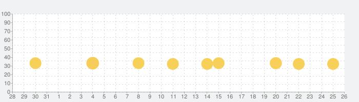 脱出ゲーム Ocean View 青い海と青い空の話題指数グラフ(9月26日(日))