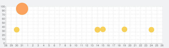 Rebel Racingの話題指数グラフ(2月26日(水))