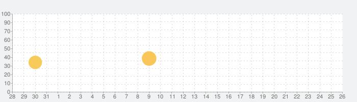 拡大鏡の話題指数グラフ(9月26日(日))