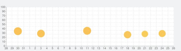 道の駅 徹底ガイドの話題指数グラフ(11月26日(木))