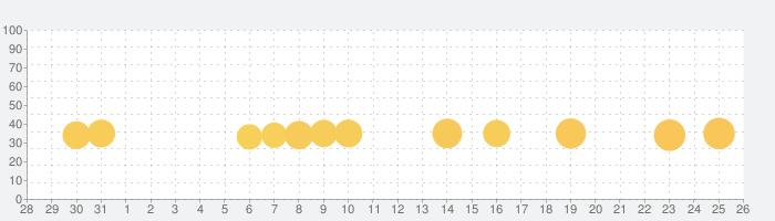 codeSparkアカデミー: キッズコードの話題指数グラフ(9月26日(日))