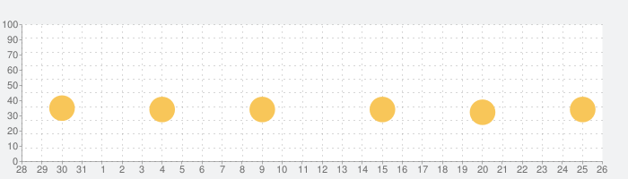 Toca Life: Farmの話題指数グラフ(9月26日(日))