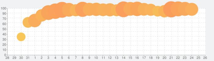 ショートカットランの話題指数グラフ(11月26日(木))