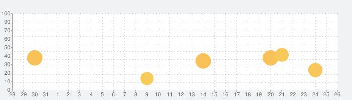 日商PC検定試験 2級 知識科目 データ活用 【富士通FOM】の話題指数グラフ(11月26日(木))
