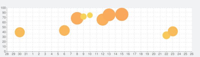 パチスロ ひぐらしのなく頃に絆の話題指数グラフ(9月26日(土))
