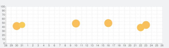 ソフィー de アラーム ~ソフィーのアトリエ~の話題指数グラフ(9月26日(土))