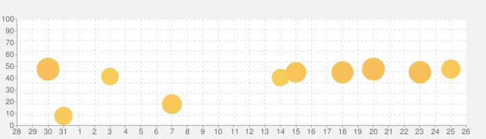 AutoCADの話題指数グラフ(1月26日(火))
