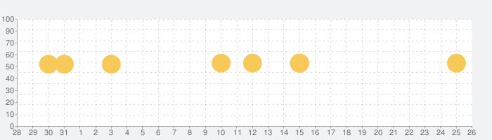 旅行予約のブッキングドットコムの話題指数グラフ(9月26日(土))