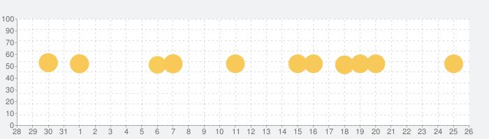 お部屋探しならライフルホームズ 賃貸・不動産物件検索アプリの話題指数グラフ(2月26日(水))