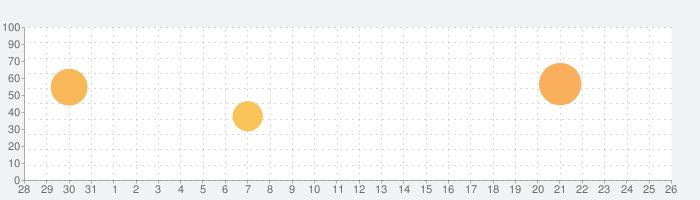 Dropbox - ドライブでファイル、動画や写真をシェアの話題指数グラフ(9月26日(日))