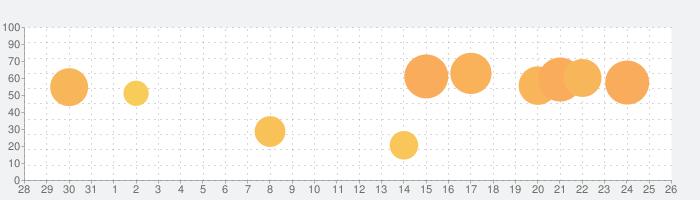 Phonto 写真文字入れの話題指数グラフ(9月26日(日))