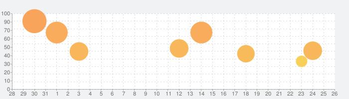 Alto's Adventureの話題指数グラフ(2月26日(金))
