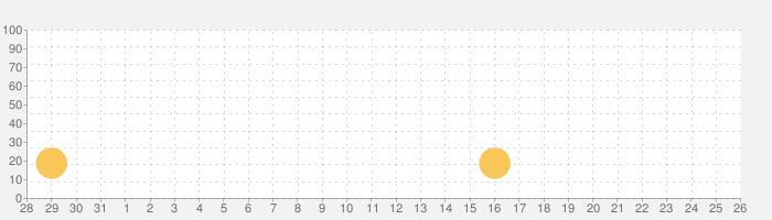 Chess Rushの話題指数グラフ(9月26日(日))
