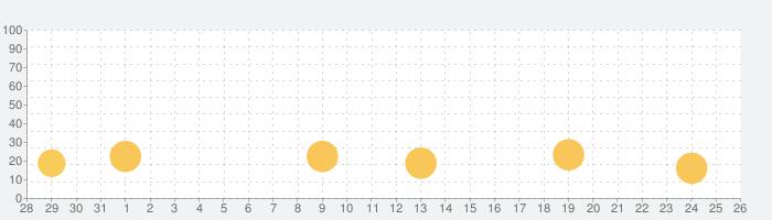 ムーミン谷の探しもの~ムーミン達と楽しくアイテム探しの話題指数グラフ(9月26日(日))