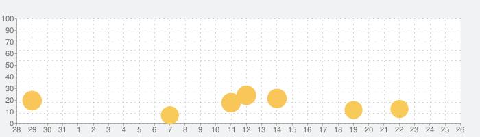 かわいい顔文字の話題指数グラフ(11月26日(木))