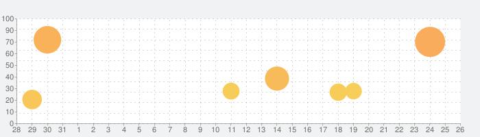 ジャンプチ ヒーローズの話題指数グラフ(9月26日(日))