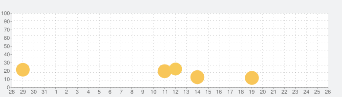 Yの冒険Rの話題指数グラフ(9月26日(日))
