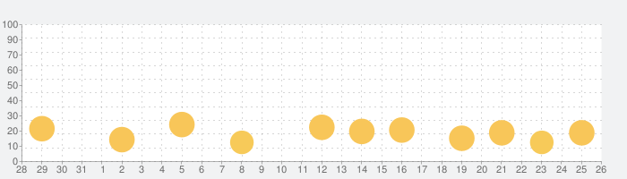 Tap2Beat - ドラムパッドマシーン&ビートメーカーの話題指数グラフ(11月26日(木))