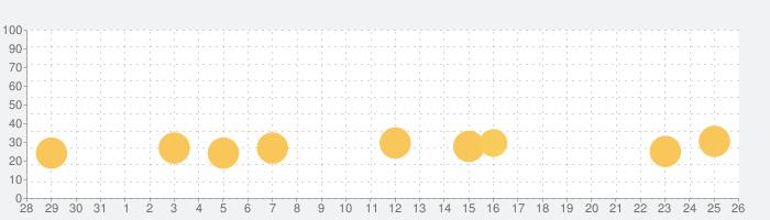 SpongeBob SquarePantsの話題指数グラフ(9月26日(日))