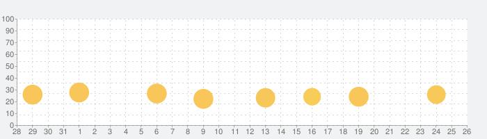 メカクリエイターの話題指数グラフ(9月26日(土))