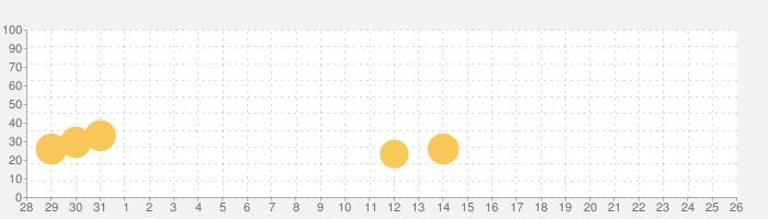 Injustice 2の話題指数グラフ(2月26日(水))