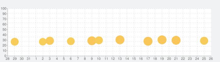 ファームヒーローの話題指数グラフ(9月26日(土))