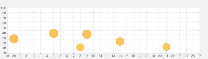 ピアノ アカデミー – ピアノの学習 - Pianoの話題指数グラフ(11月26日(木))