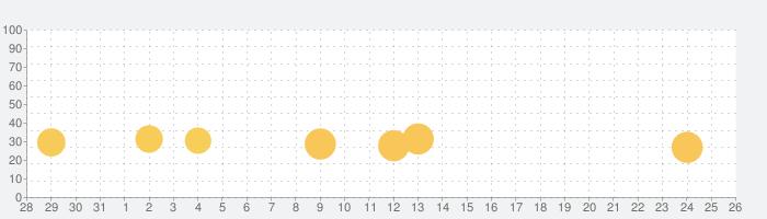 脱出ゲーム Boo!の話題指数グラフ(11月26日(木))