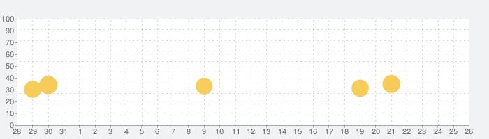 トレファク公式アプリの話題指数グラフ(9月26日(土))