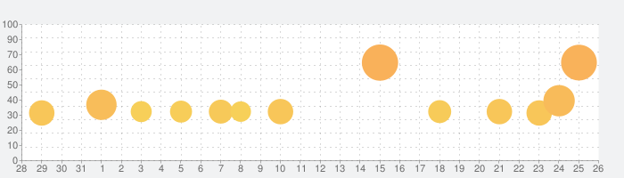 Monument Valleyの話題指数グラフ(9月26日(日))